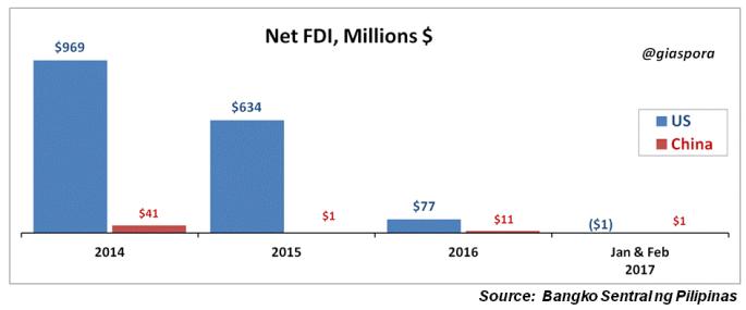 net FDIs 2
